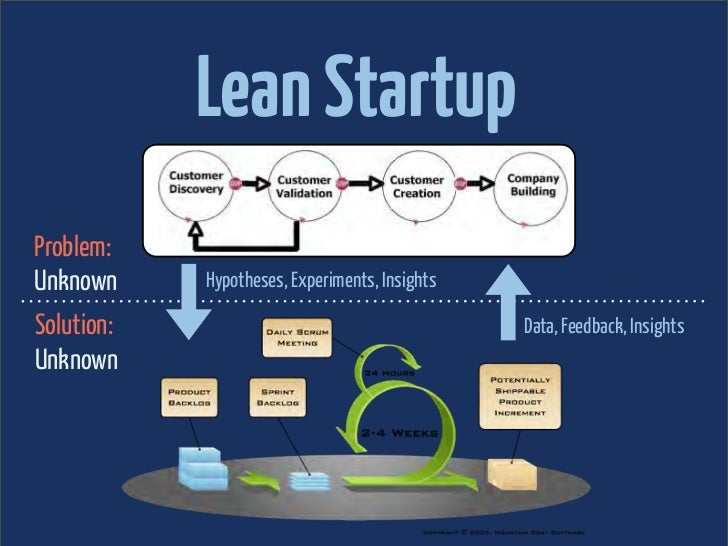 Lean StartupProblem:Unknown     Hypotheses, Experiments, InsightsSolution:                                       Data, Fee...