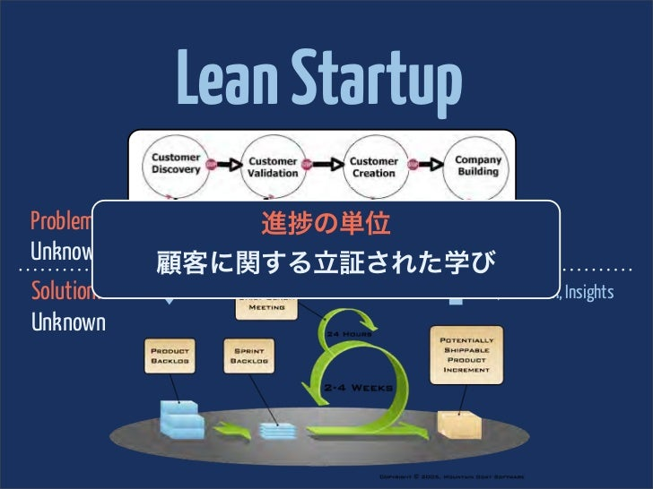 Lean StartupProblem:                 進 の単位Unknown      Hypotheses, Experiments, Insights            顧客に関する立証された学びSolution:...