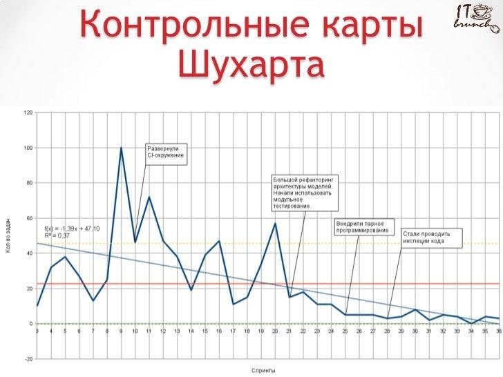 Кайзен Контрольные карты Шухарта
