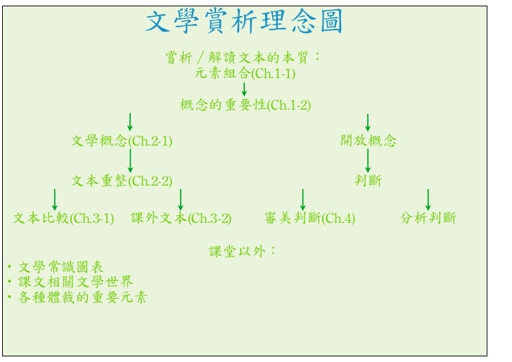 文學賞析理念圖