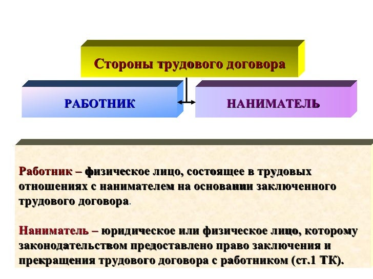 Стороны договора трудового 3 ндфл на лечение зубов образец