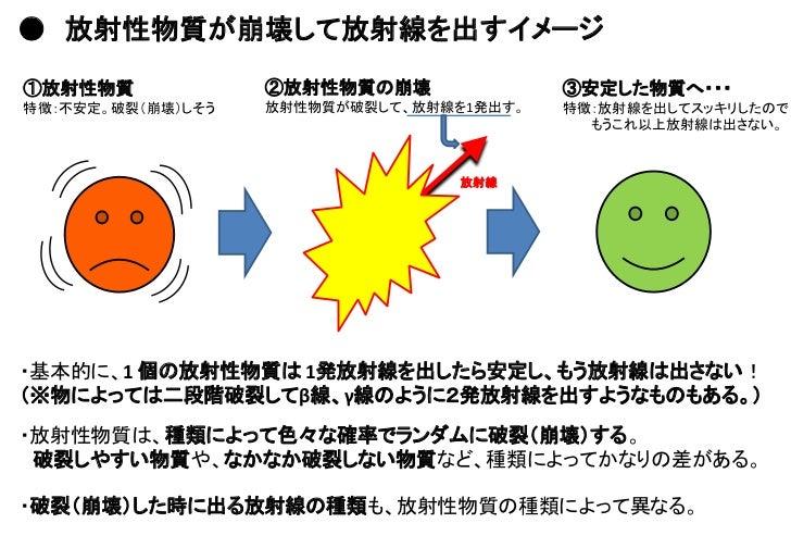 「放射能について学ぼう」(改) Slide 3