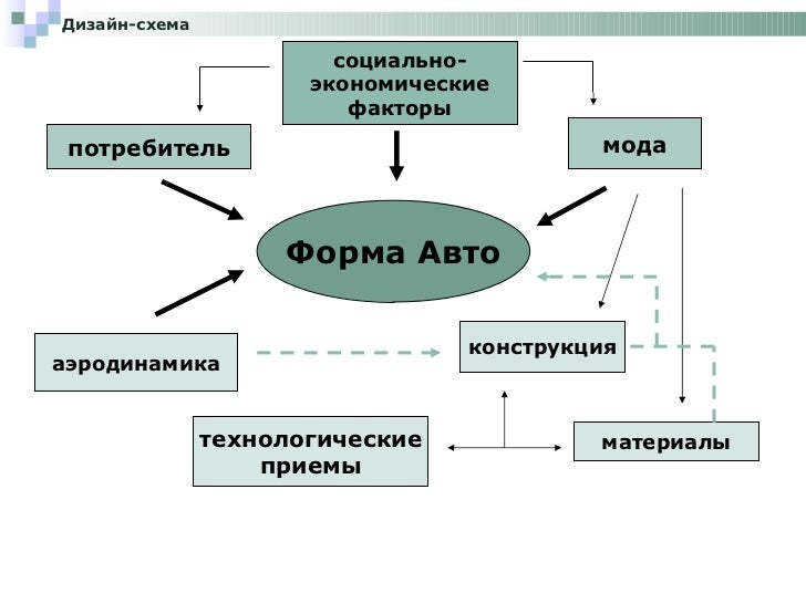 Форма Авто потребитель социально- экономические факторы мода технологические приемы материалы конструкция аэродинамика Диз...