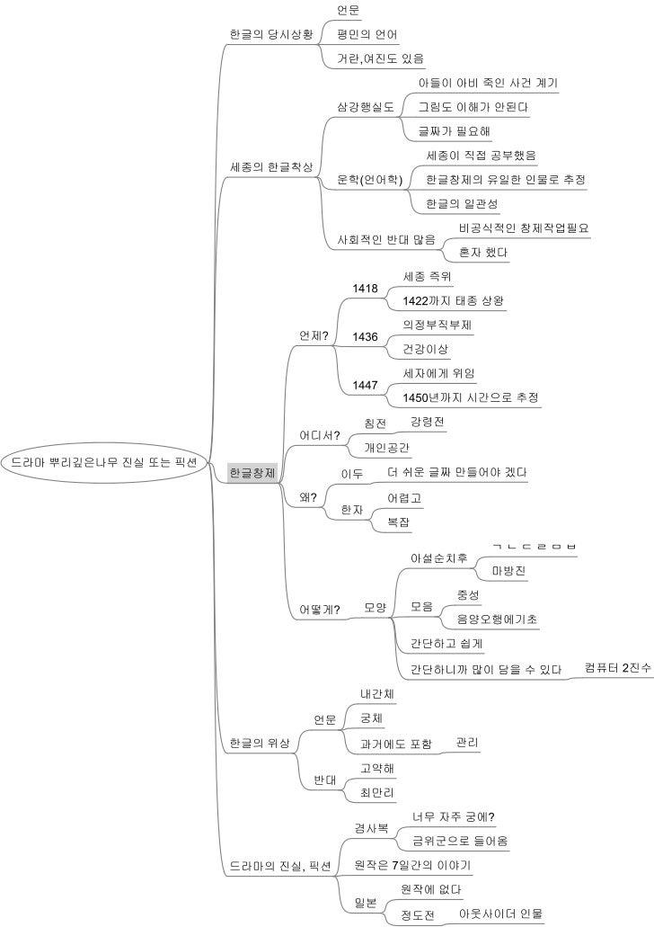 드라마 뿌리깊은나무 진실 또는 픽션