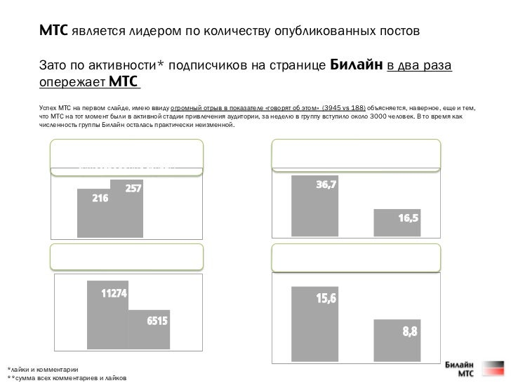 МТС является лидером по количеству опубликованных постов         Зато по активности* подписчиков на странице Билайн в два ...