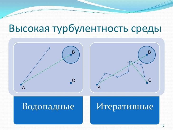 Высокая турбулентность среды           В             В           C             C  А             А  Водопадные    Итеративн...