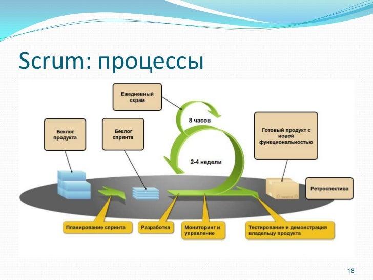 Scrum: процессы                  18