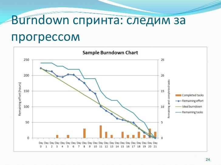 Burndown спринта: следим запрогрессом                              24