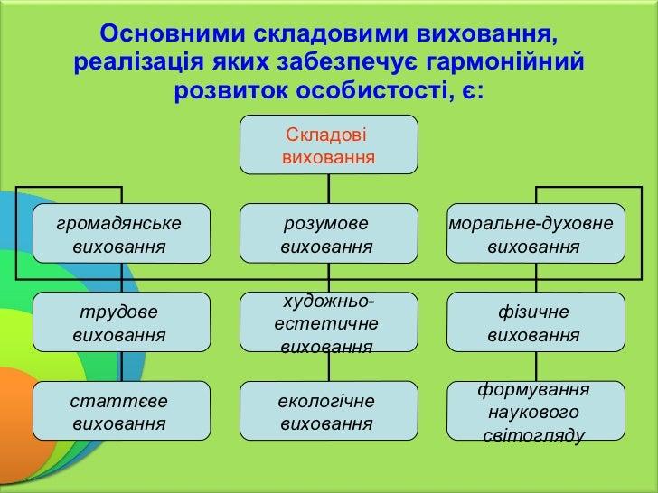 Основними складовими виховання, реалізація яких забезпечує  г армонійний розвиток особистості,  є: Складові  виховання гро...