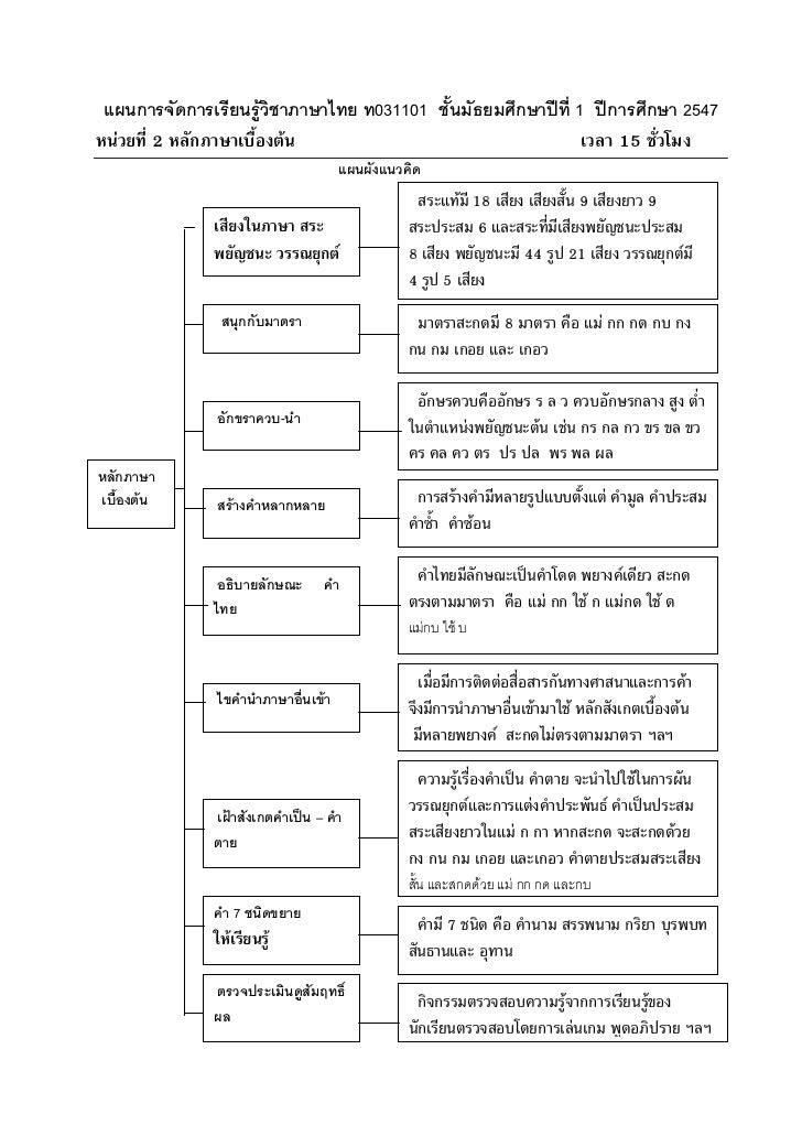 แผนการจัดการเรียนรูวิชาภาษาไทย ท031101 ชั้นมัธยมศึกษาปที่ 1 ปการศึกษา 2547หนวยที่ 2 หลักภาษาเบื้องตน                 ...
