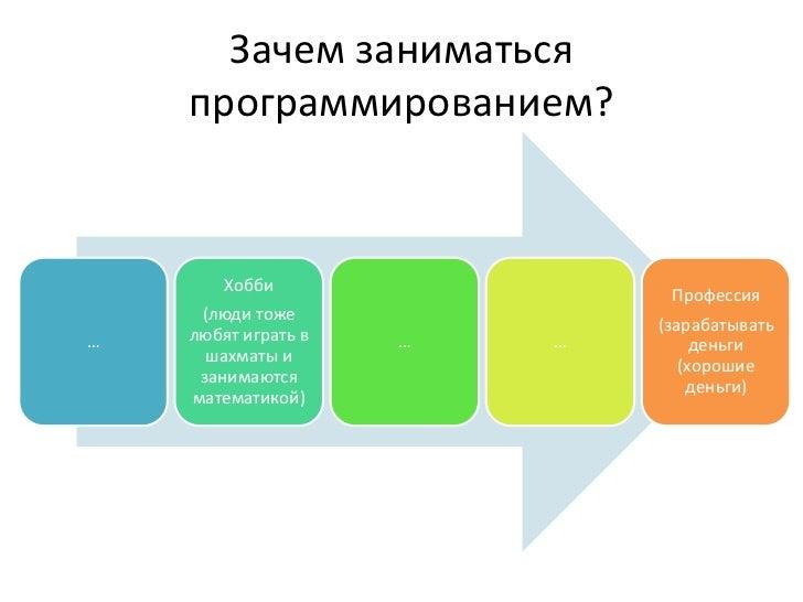 программирование Slide 2