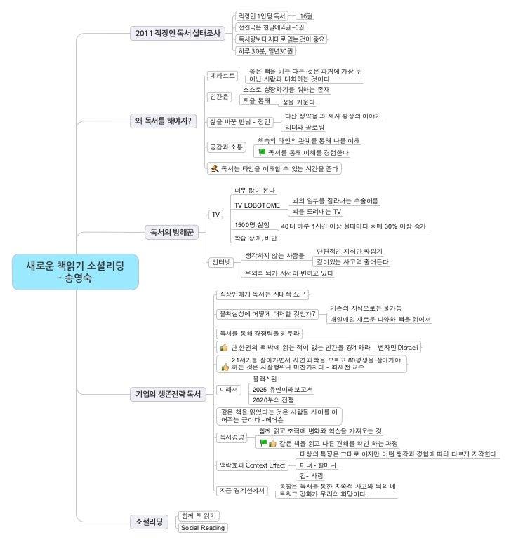 직장인1인당독서        16권                                                                                 선진국은한달에4권~6권          ...