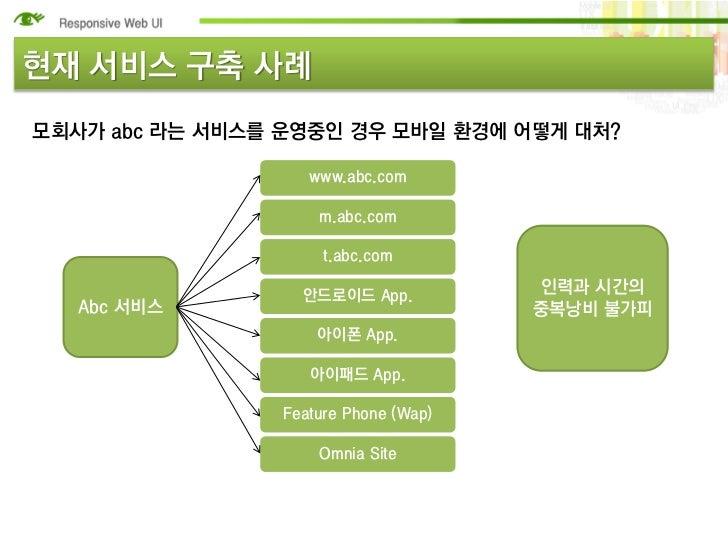 현재 서비스 구축 사례모회사가 abc 라는 서비스를 운영중인 경우 모바일 환경에 어떻게 대처?                    www.abc.com                     m.abc.com         ...
