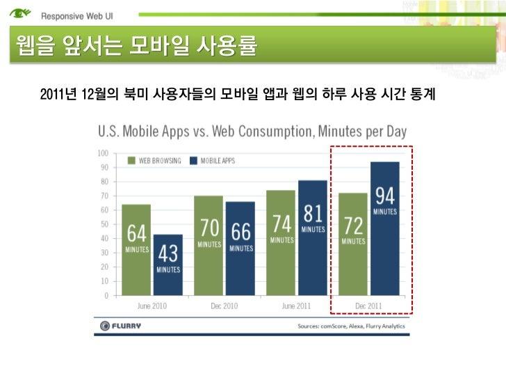웹을 앞서는 모바일 사용률 2011년 12월의 북미 사용자들의 모바일 앱과 웹의 하루 사용 시간 통계
