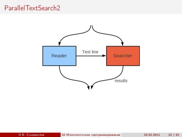 ParallelTextSearch2    О.В. Сухорослов   02 Многопоточное программирование                         ()                     ...