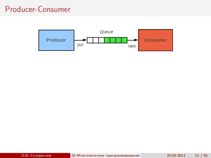 Producer-Consumer    О.В. Сухорослов   02 Многопоточное программирование                         ()                       ...
