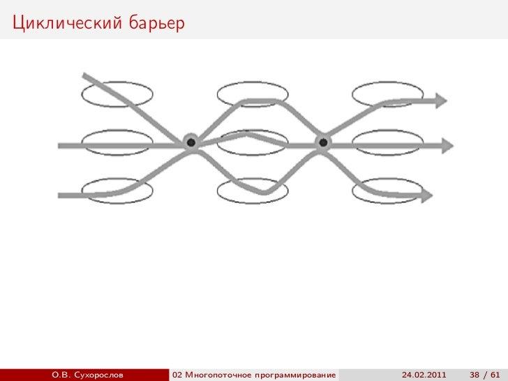 Циклический барьер    О.В. Сухорослов   02 Многопоточное программирование                         ()                      ...