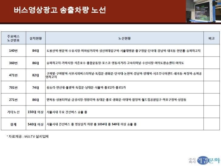 버스영상광고 송출차량 노선* 자료제공 : 버스TV 설치업체