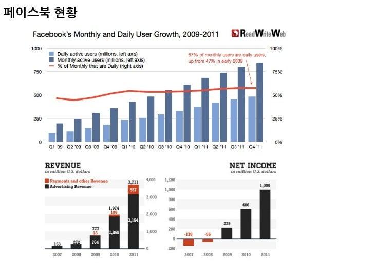 [발표] 페이스북 어플리케이션 활용전략 Slide 3