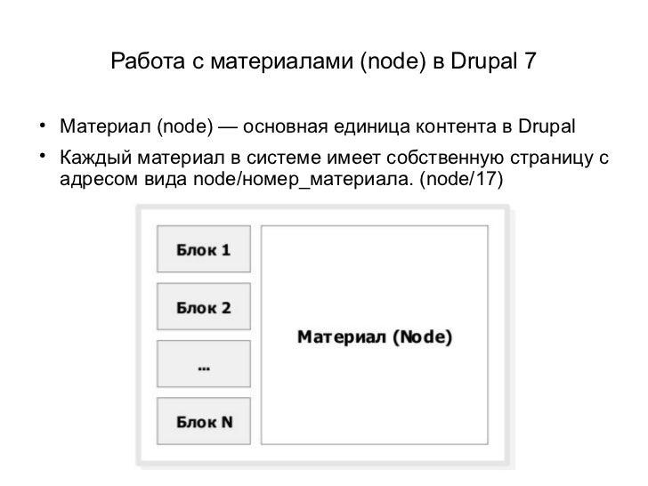 Работа с материалами (node) в Drupal 7    Материал (node) — основная единица контента в Drupal    Каждый материал в сист...