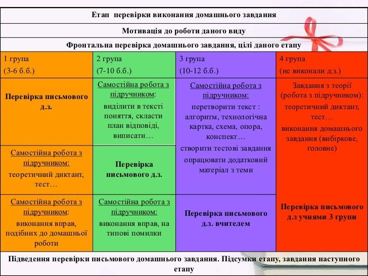 Етап перевірки виконання домашнього завдання                                 Мотивація до роботи даного виду              ...