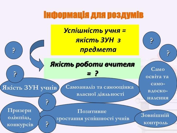 Інформація для роздумів                    Успішність учня =                       якість ЗУН з               ?  ?        ...