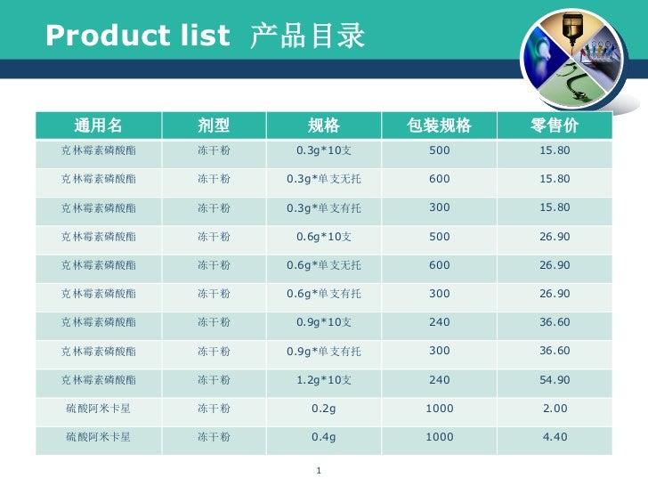 Product list 产品目录 通用名      剂型      规格        包装规格    零售价克林霉素磷酸酯   冻干粉    0.3g*10支    500    15.80克林霉素磷酸酯   冻干粉   0.3g*单支无托...