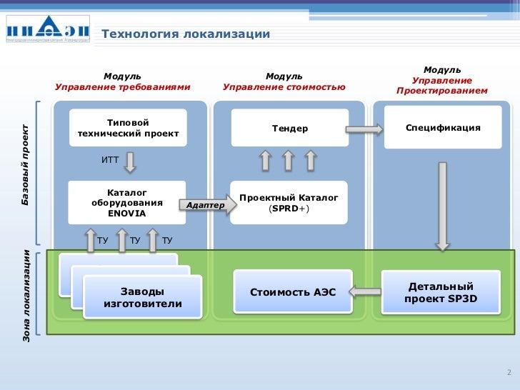 технология локализации Slide 2