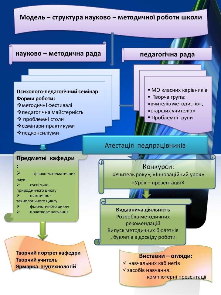 Методична робота дмитрівська загальноосвітня школа і-ііі ступенів №1.
