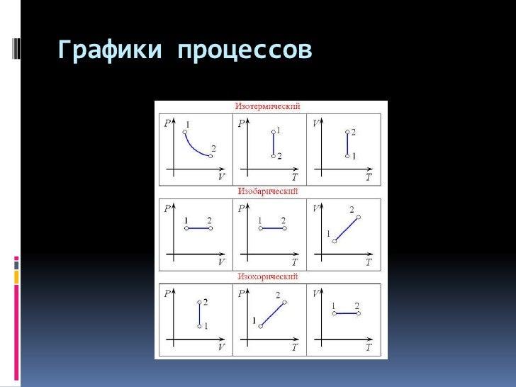 газовые законы Калинич Влада Slide 2