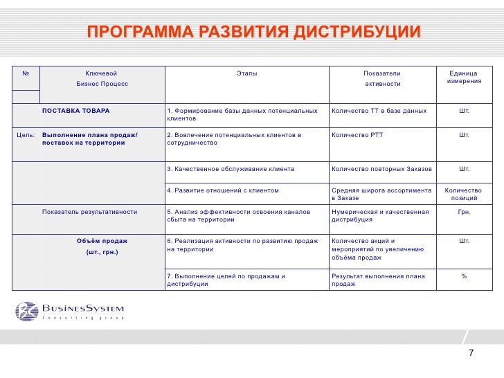 Бизнес план региональному представителю заказать бизнес план пример