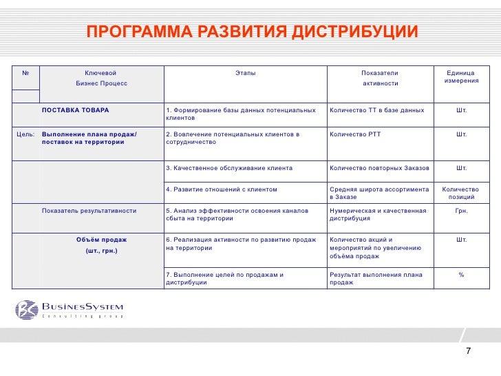 план развития территории продаж образец