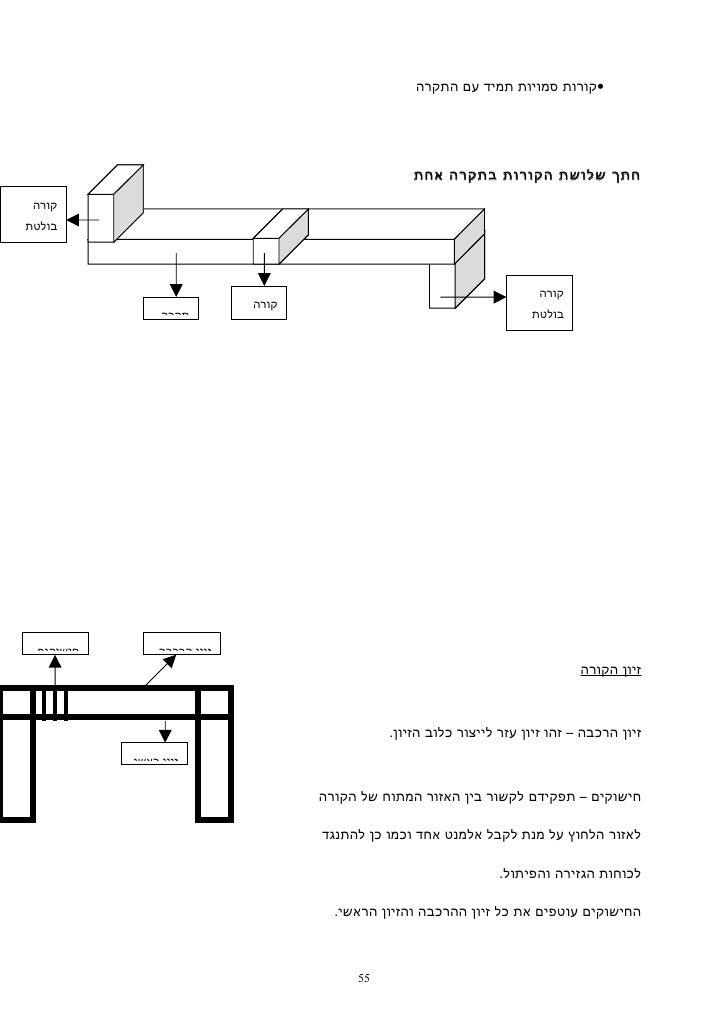 •קורות סמויות תמיד עם התקרה                                                   חתך שלושת הקורות בתקרה אחת קורהבולטת...