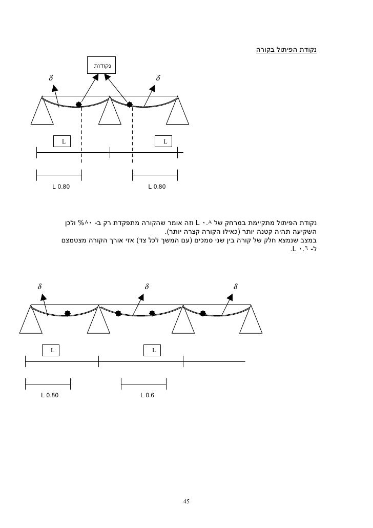 נקודת הפיתול בקורה                       נקודות      δ                פיתול                 δ             ...