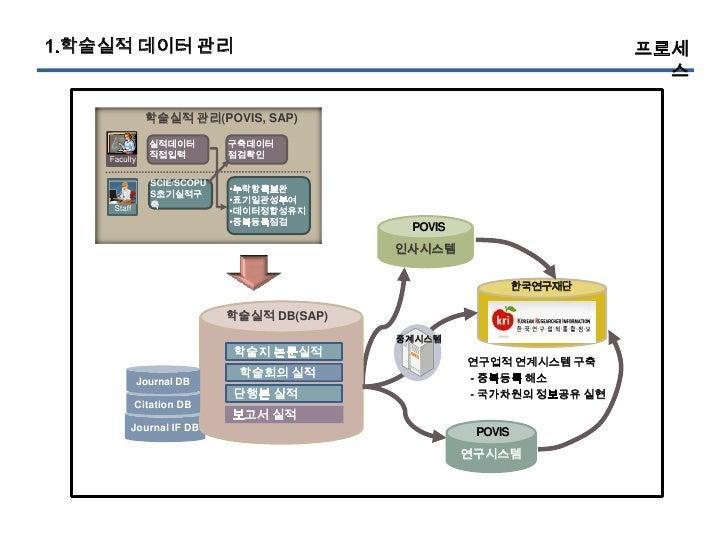 1.학술실적 데이터 관리                                                          프로세                                                ...