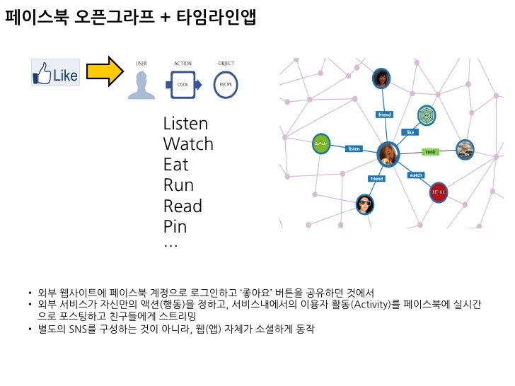 페이스북 타임라인앱 현황 Slide 3