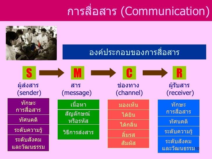 การสือสาร (Communication)                     ่                            องค์ประกอบของการสื่อสาร     S             M    ...