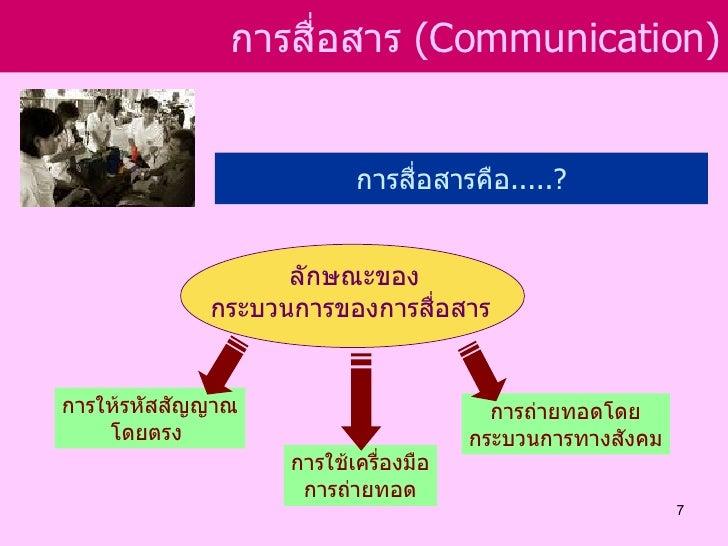 การสือสาร (Communication)                    ่                          การสื่อสารคือ.....?                   ลักษณะของ   ...