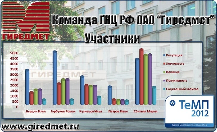 ТеМП 2012. Визитка команды Гиредмет