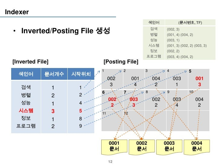 Indexer                                                          색인어            (문서번호, TF)  • Inverted/Posting File 생성    ...