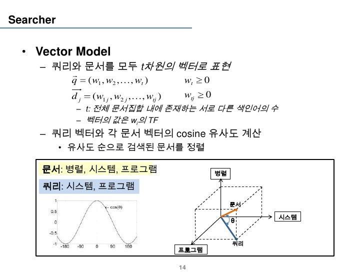 Searcher  • Vector Model     – 쿼리와 문서를 모두 t차원의 벡터로 표현                          q      ( w1 , w2 ,  , wt )         wt    ...