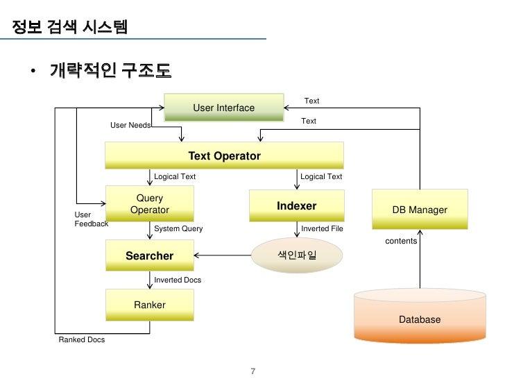 정보 검색 시스템 • 개략적인 구조도                                                                  Text                                ...