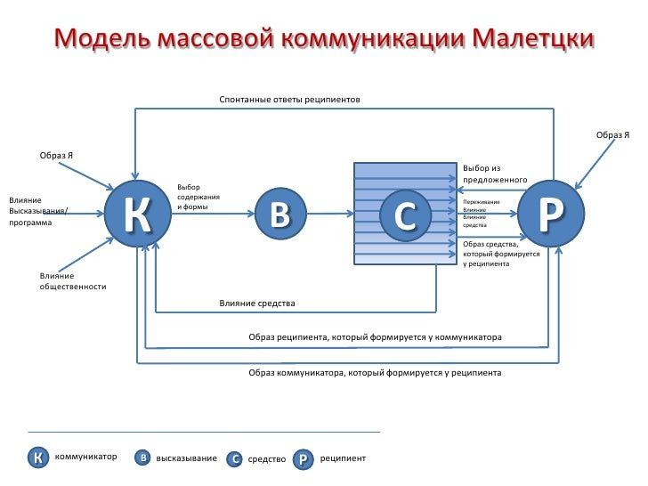 Модель массовой коммуникации Малетцки                                          Спонтанные ответы реципиентов              ...