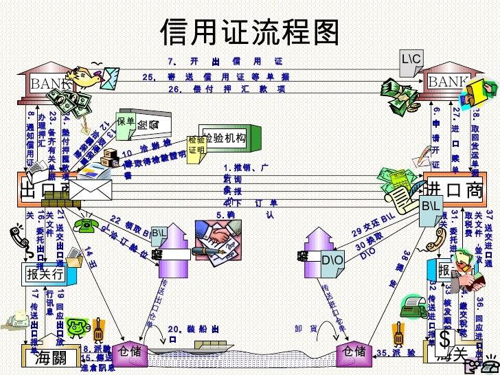 信用证流程图                                             7.   开   出   信   用   证                           LC                    ...
