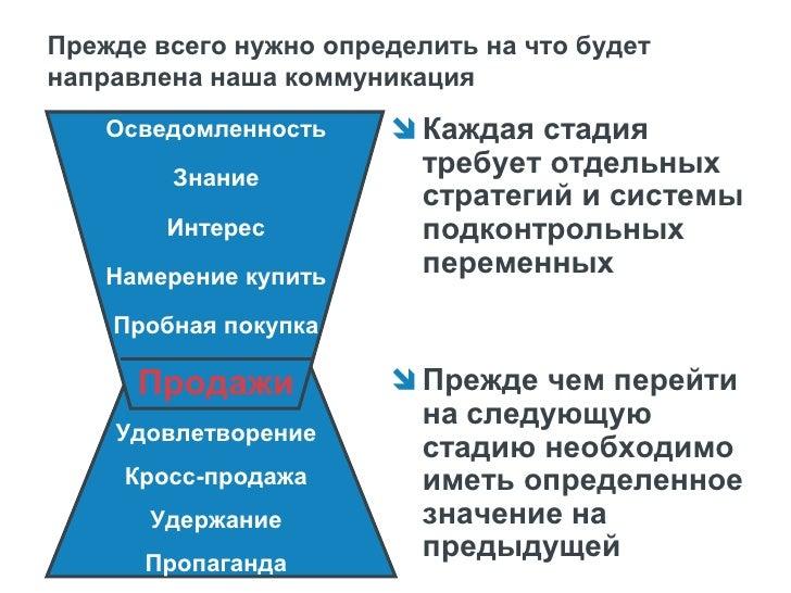 Коммуникационные задачи в системе бизнес и   маркетинговых задач бренда   Бизнес задачи        Маркетинговые         Комму...