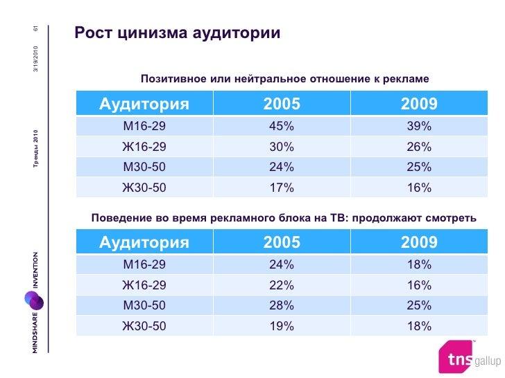 62            Маркетинговая активность сама по себе должна              быть полезной и обладать ценностью3/19/2010       ...
