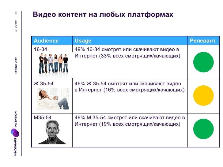 Тренды 2010   3/19/2010        82                          Импликации