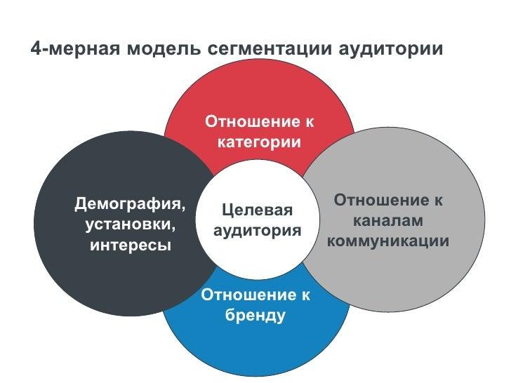 1) Персональная информация: демография,  установки, интересы, стиль жизни Стиль жизни               Система               ...