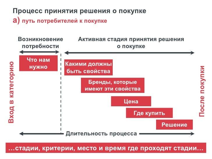 Процесс принятия решения о покупкеб) что мотивирует потребителя на каждой из стадийДо осознания потребности               ...