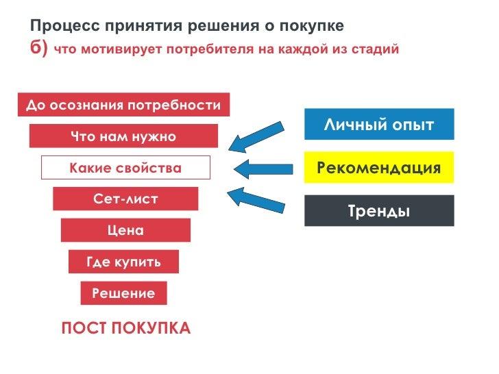 Процесс принятия решения о покупке   в) карта коммуникационных контактов потребителя                TV                    ...